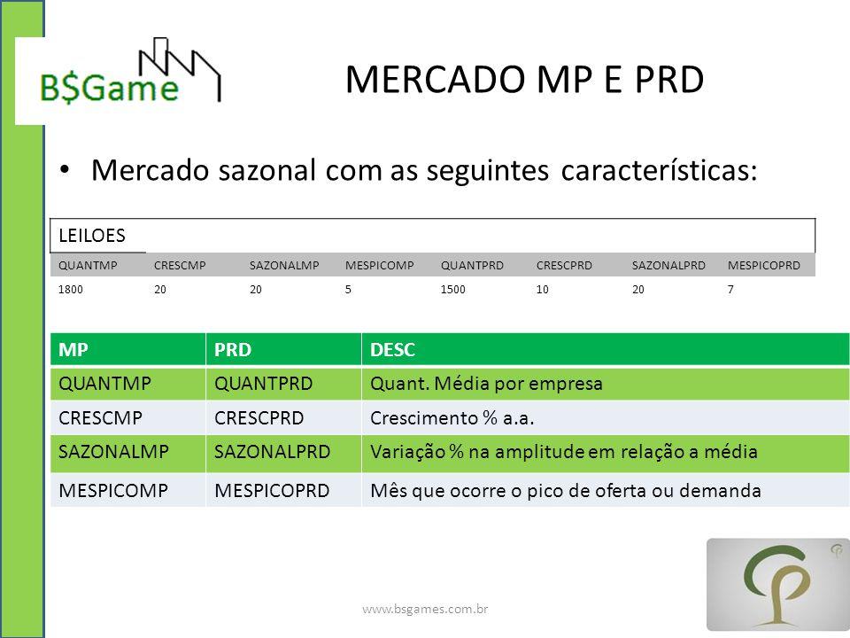 MERCADO MP E PRD Mercado sazonal com as seguintes características: LEILOES QUANTMPCRESCMPSAZONALMPMESPICOMPQUANTPRDCRESCPRDSAZONALPRDMESPICOPRD 180020