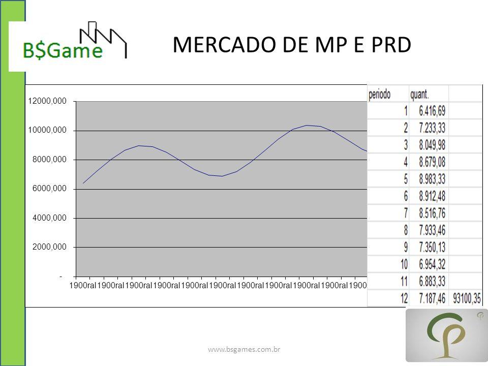 MERCADO DE MP E PRD www.bsgames.com.br