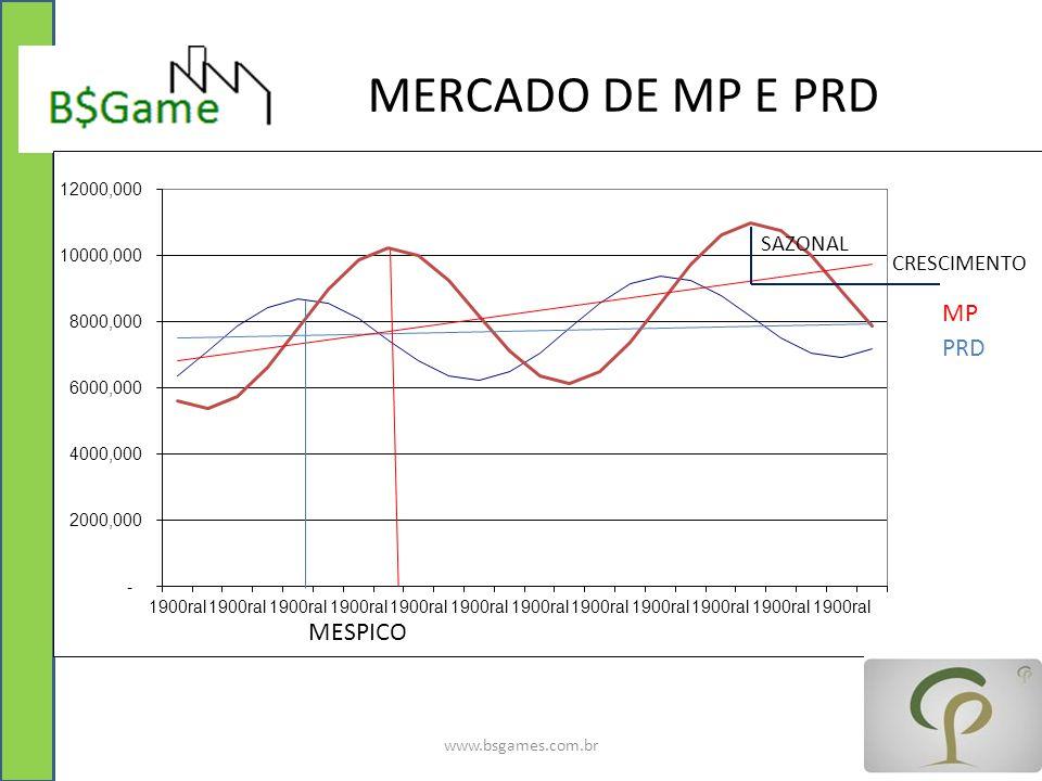 MERCADO DE MP E PRD MP PRD www.bsgames.com.br MESPICO