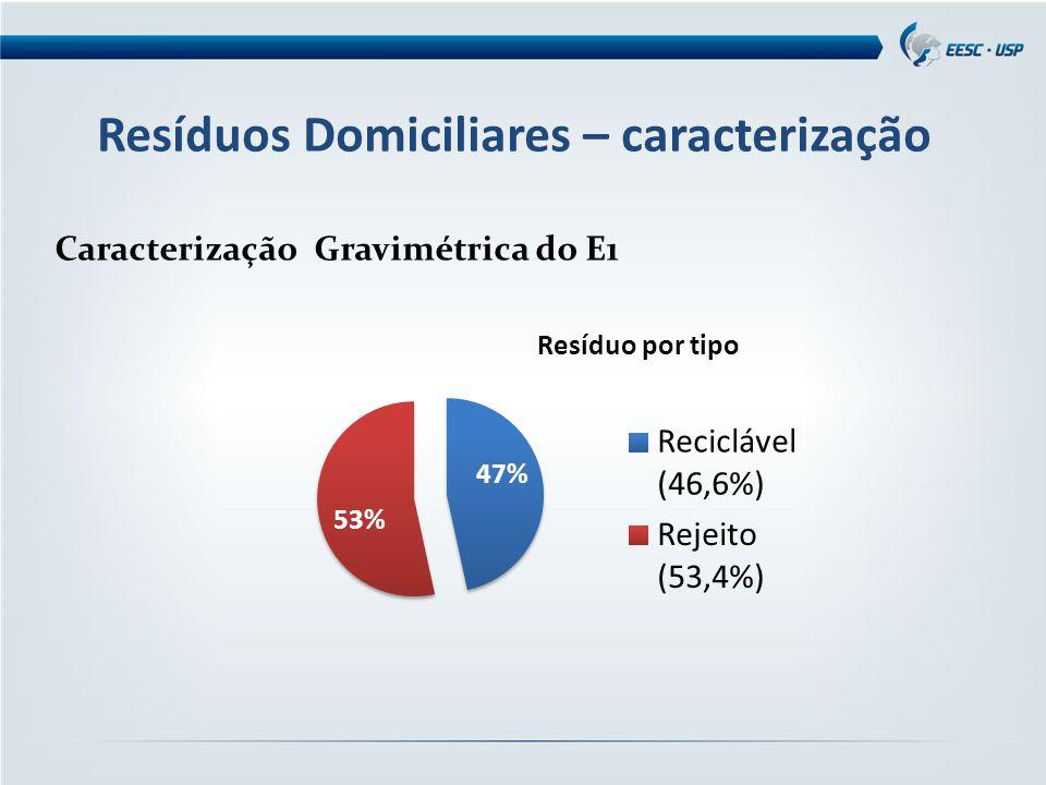 Resíduos Domiciliares – caracterização Caracterização Gravimétrica do E1