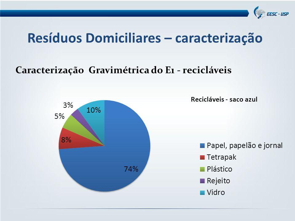 Resíduos Domiciliares – caracterização Caracterização Gravimétrica do E1 - recicláveis