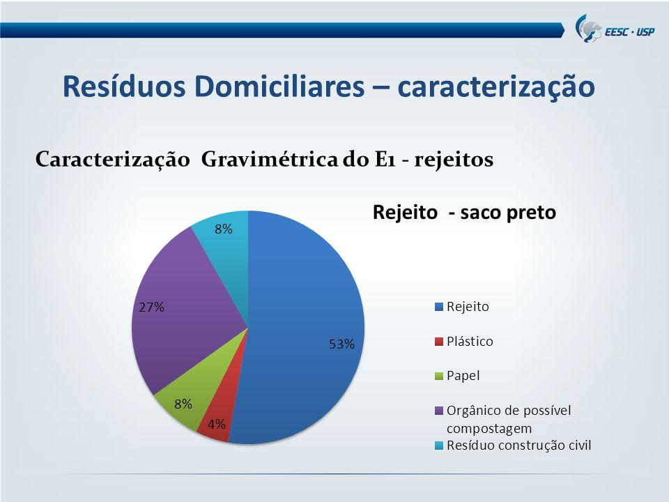 Resíduos Domiciliares – caracterização Caracterização Gravimétrica do E1 - rejeitos