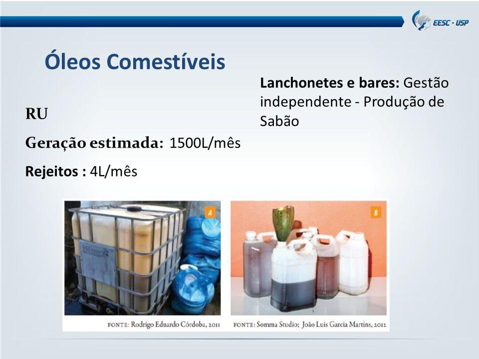 Óleos Comestíveis RU Geração estimada: 1500L/mês Rejeitos : 4L/mês Lanchonetes e bares: Gestão independente - Produção de Sabão