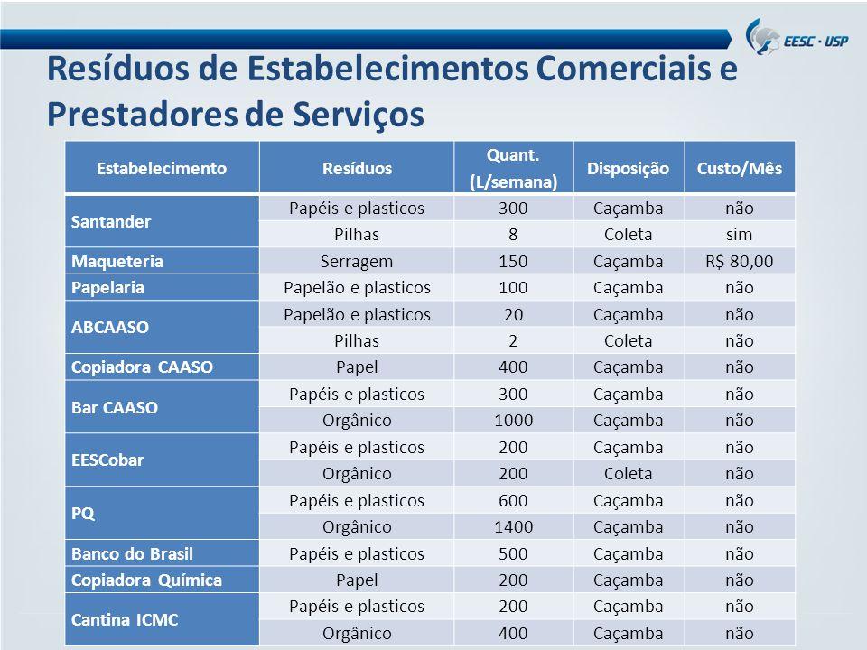 Resíduos de Estabelecimentos Comerciais e Prestadores de Serviços EstabelecimentoResíduos Quant. (L/semana) DisposiçãoCusto/Mês Santander Papéis e pla
