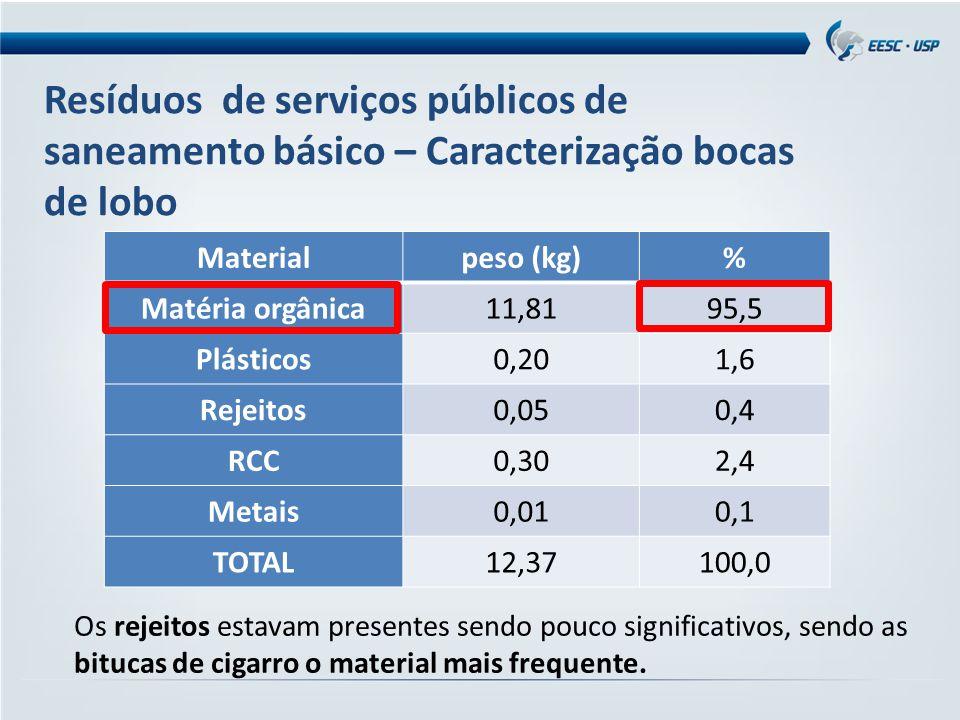 Resíduos de serviços públicos de saneamento básico – Caracterização bocas de lobo Caixa fixada embaixo da boca de lobo Fonte: autores (2013) Materialp