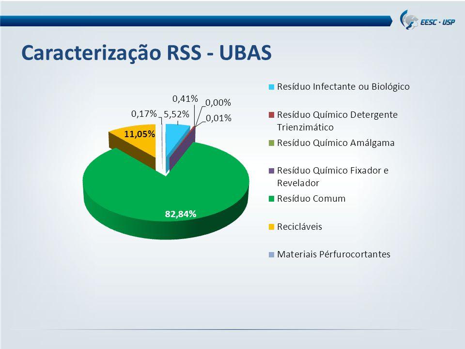 Caracterização RSS - UBAS