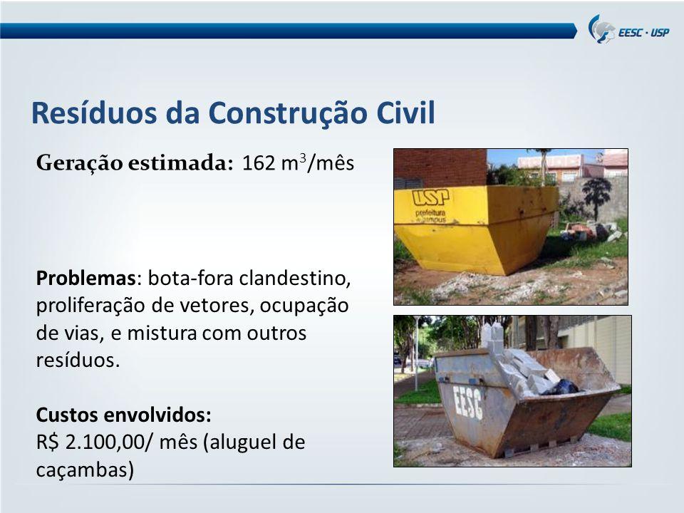 Resíduos da Construção Civil Geração estimada: 162 m 3 /mês Problemas: bota-fora clandestino, proliferação de vetores, ocupação de vias, e mistura com