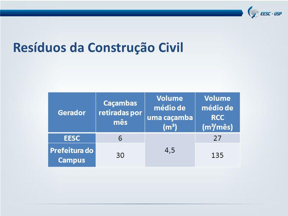 Resíduos da Construção Civil Gerador Caçambas retiradas por mês Volume médio de uma caçamba (m³) Volume médio de RCC (m³/mês) EESC6 4,5 27 Prefeitura