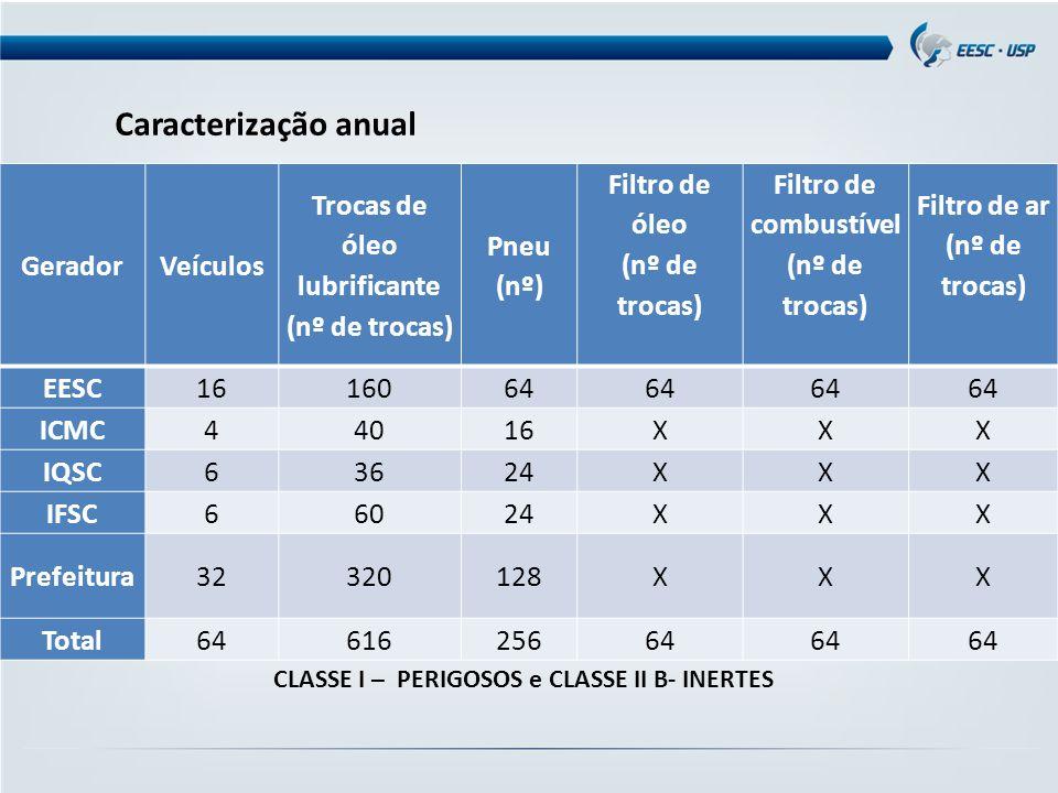 CLASSE I – PERIGOSOS e CLASSE II B- INERTES GeradorVeículos Trocas de óleo lubrificante (nº de trocas) Pneu (nº) Filtro de óleo (nº de trocas) Filtro