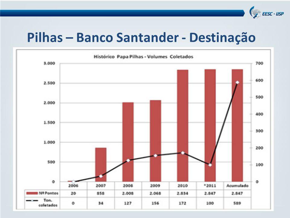 Pilhas – Banco Santander - Destinação