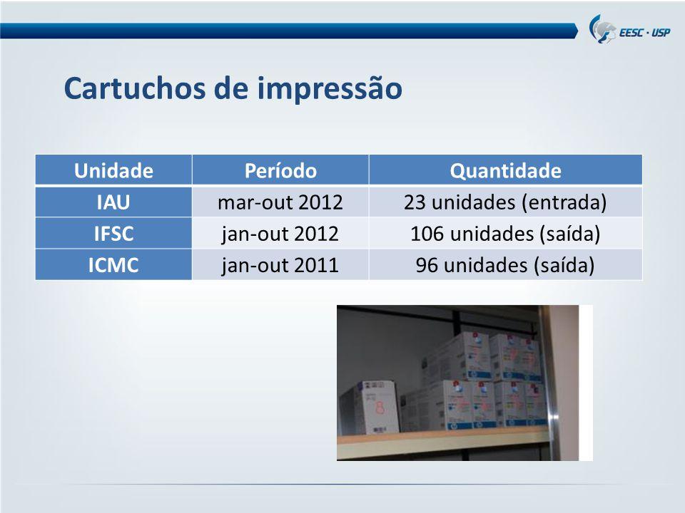 Cartuchos de impressão UnidadePeríodoQuantidade IAUmar-out 201223 unidades (entrada) IFSCjan-out 2012106 unidades (saída) ICMCjan-out 201196 unidades
