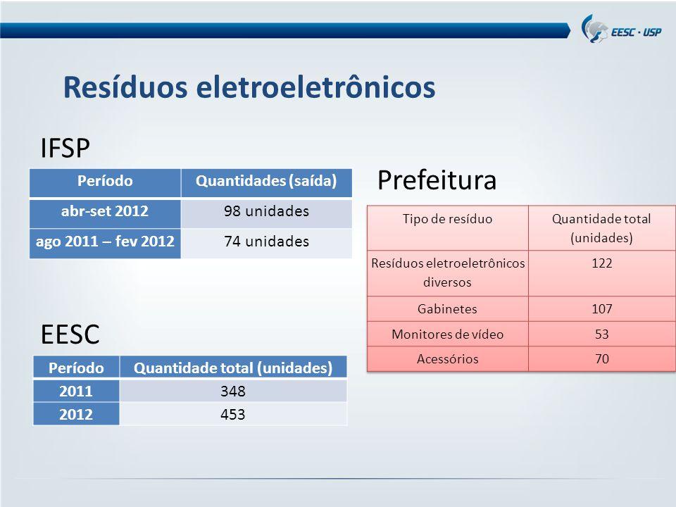Resíduos eletroeletrônicos PeríodoQuantidades (saída) abr-set 201298 unidades ago 2011 – fev 201274 unidades IFSP PeríodoQuantidade total (unidades) 2