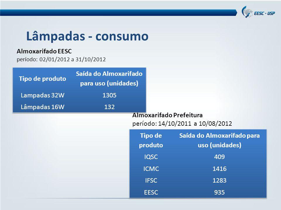 Lâmpadas - consumo Almoxarifado EESC período: 02/01/2012 a 31/10/2012 Almoxarifado Prefeitura período: 14/10/2011 a 10/08/2012