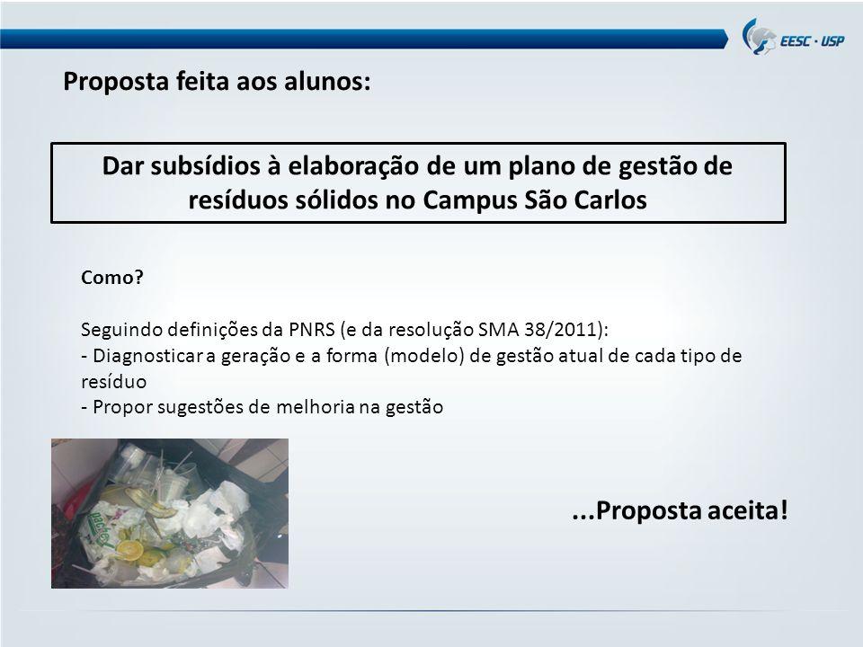 Dar subsídios à elaboração de um plano de gestão de resíduos sólidos no Campus São Carlos Como? Seguindo definições da PNRS (e da resolução SMA 38/201