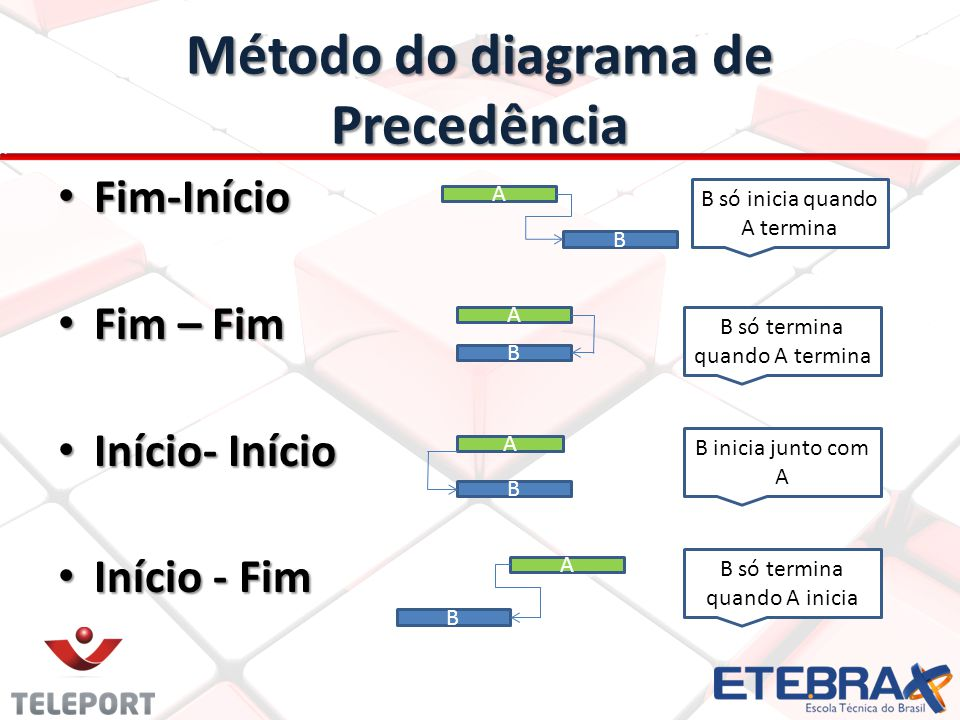 Método do diagrama de Precedência Fim-Início Fim-Início Fim – Fim Fim – Fim Início- Início Início- Início Início - Fim Início - Fim A B A B A B A B B