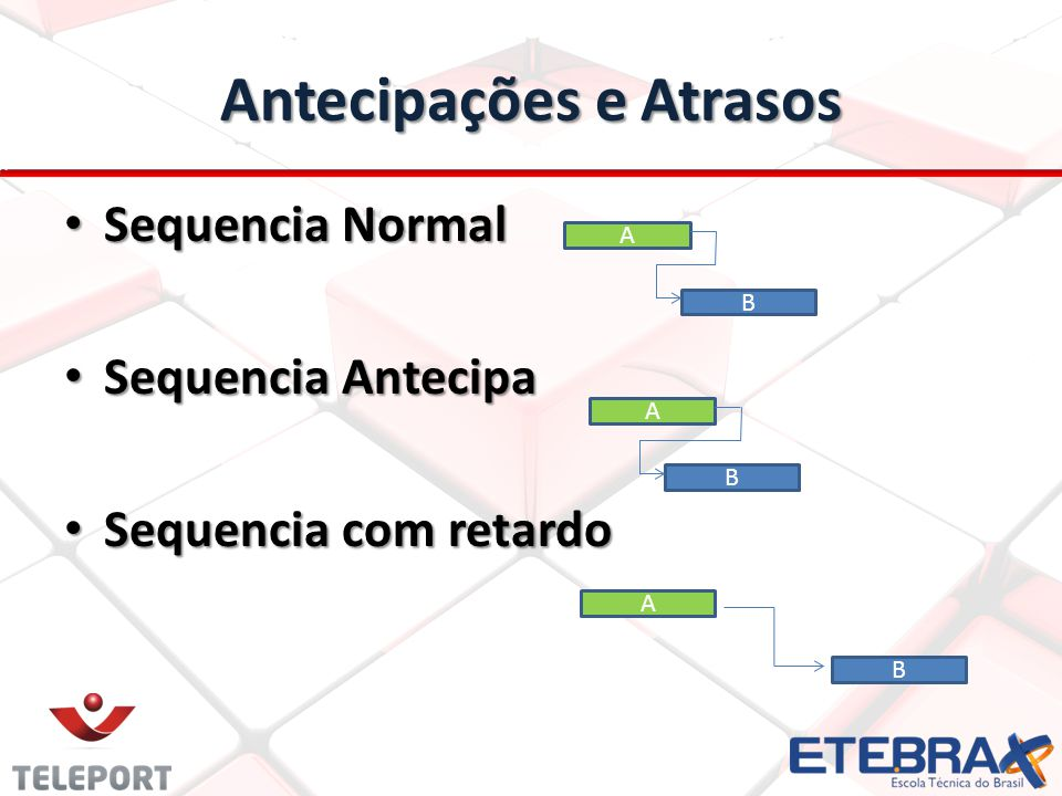 Antecipações e Atrasos Sequencia Normal Sequencia Normal Sequencia Antecipa Sequencia Antecipa Sequencia com retardo Sequencia com retardo B A B A B A