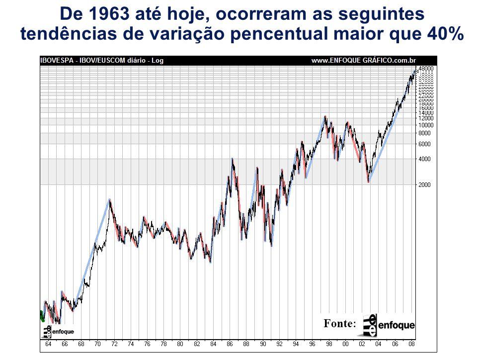 De 1963 até hoje, ocorreram as seguintes tendências de variação pencentual maior que 40% Fonte: