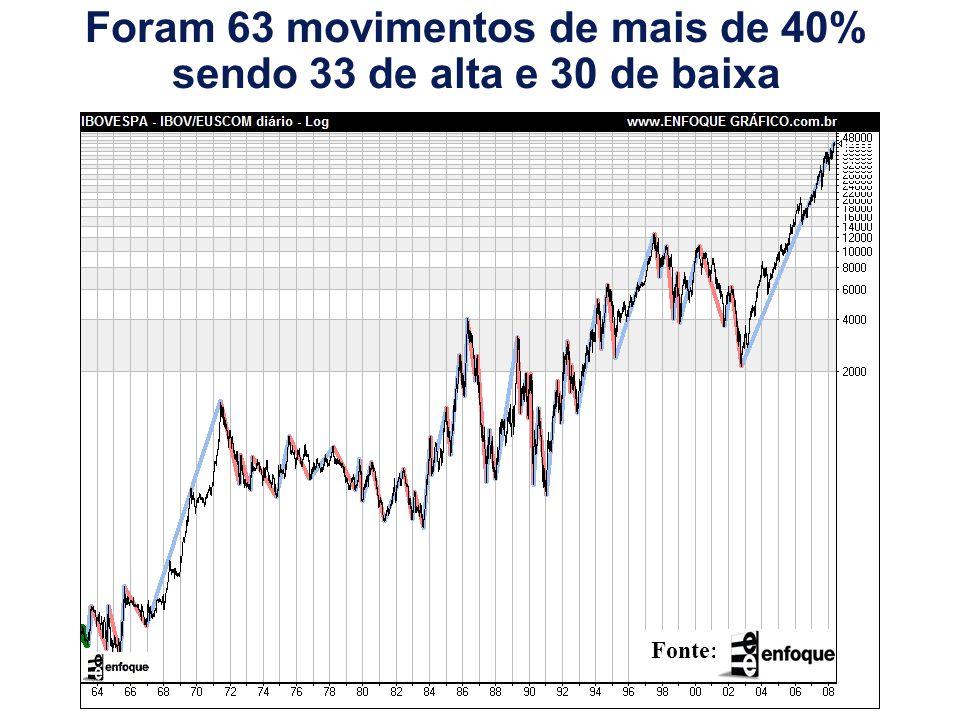 Foram 63 movimentos de mais de 40% sendo 33 de alta e 30 de baixa Fonte: