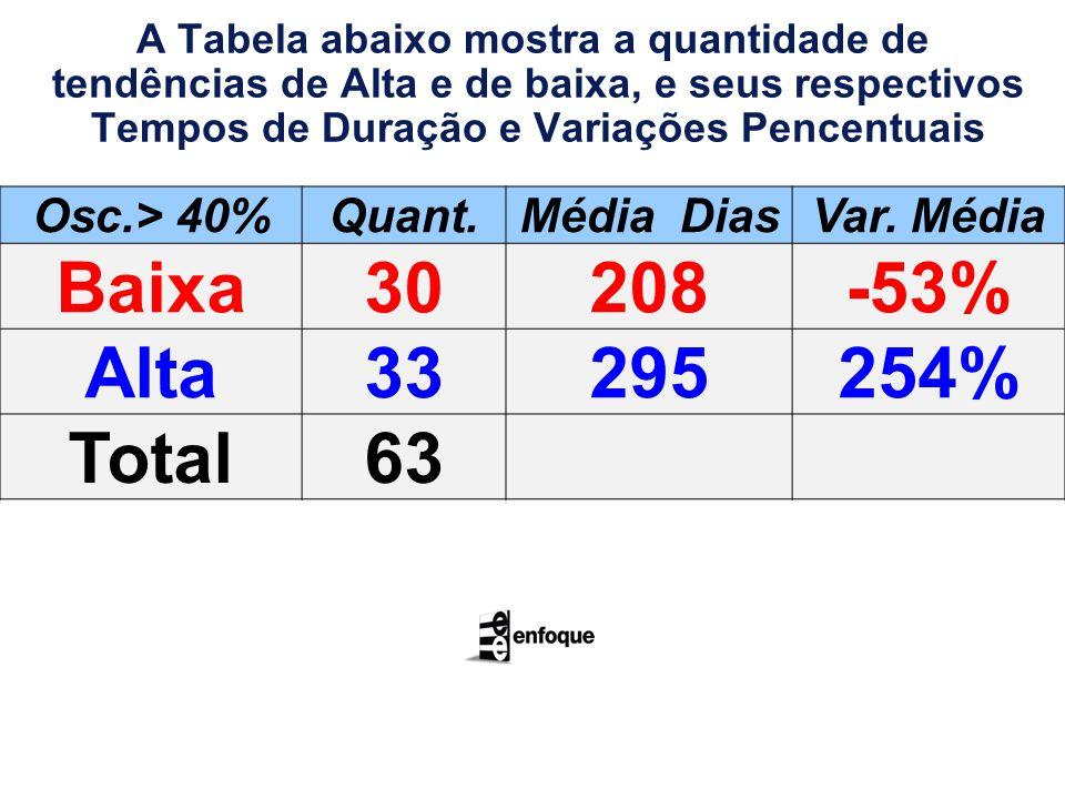 A Tabela abaixo mostra a quantidade de tendências de Alta e de baixa, e seus respectivos Tempos de Duração e Variações Pencentuais Osc.> 40%Quant.Média DiasVar.