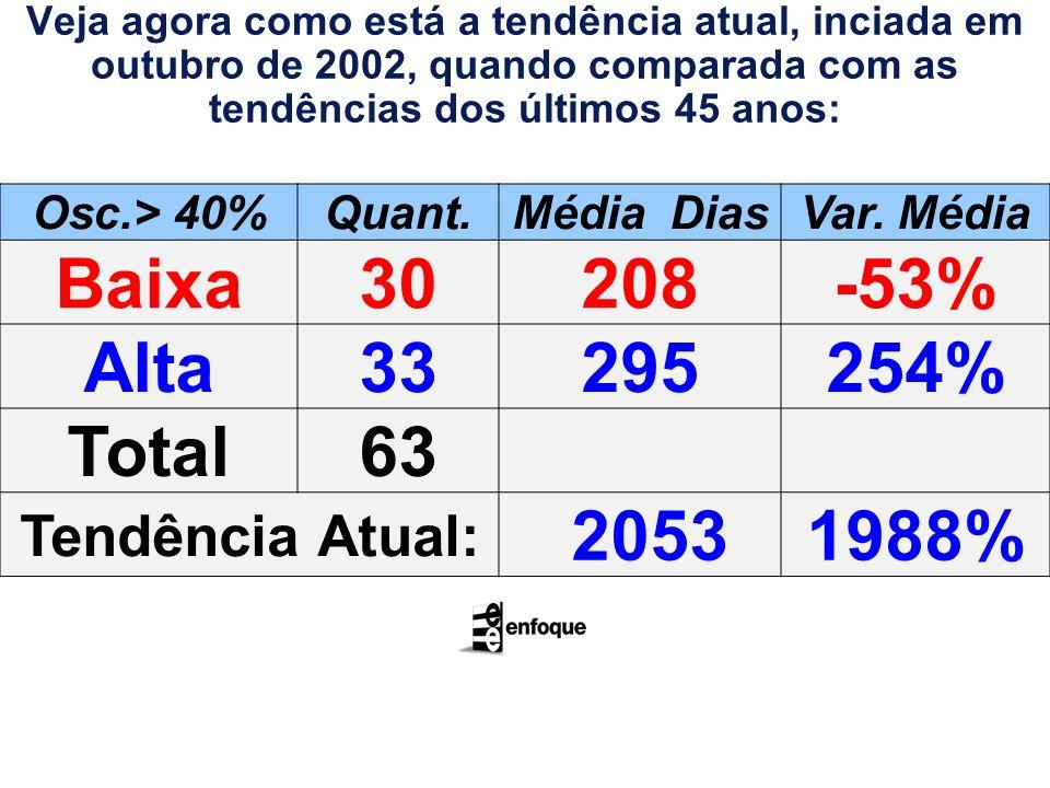 Osc.> 40%Quant.Média DiasVar.