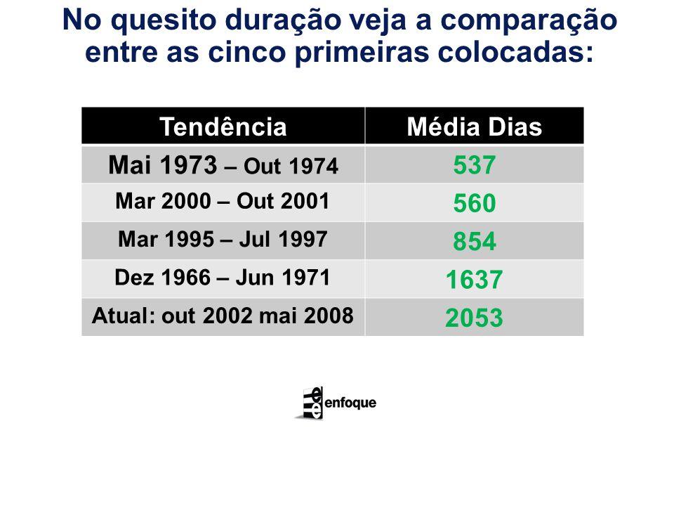 No quesito duração veja a comparação entre as cinco primeiras colocadas: TendênciaMédia Dias Mai 1973 – Out 1974 537 Mar 2000 – Out 2001 560 Mar 1995
