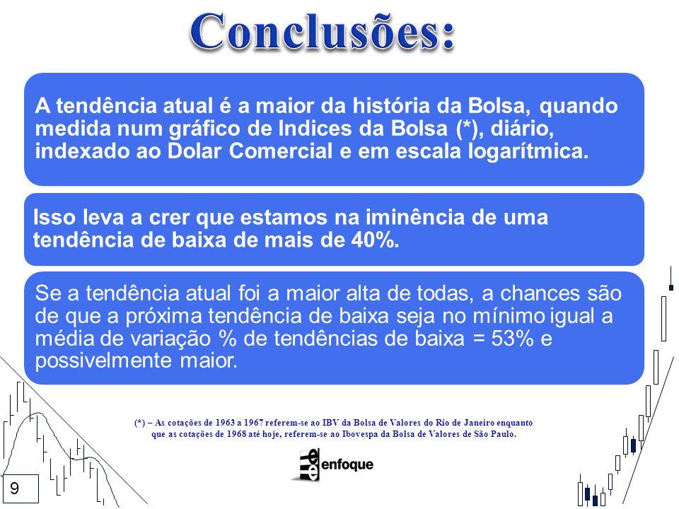 9 A tendência atual é a maior da história da Bolsa, quando medida num gráfico de Indices da Bolsa (*), diário, indexado ao Dolar Comercial e em escala logarítmica.