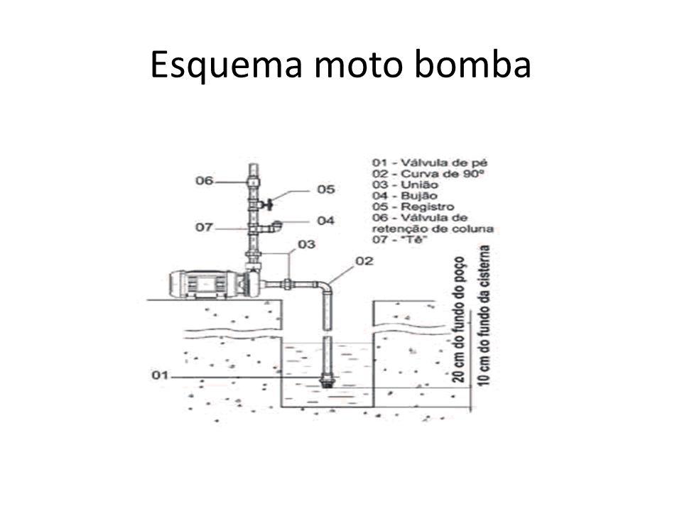 Esquema moto bomba