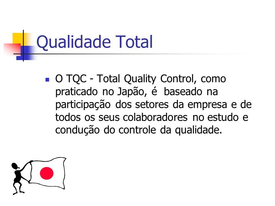 Qualidade Controle da qualidade total Conceito de controle de processo Método de controle de processo Prática do controle da qualidade