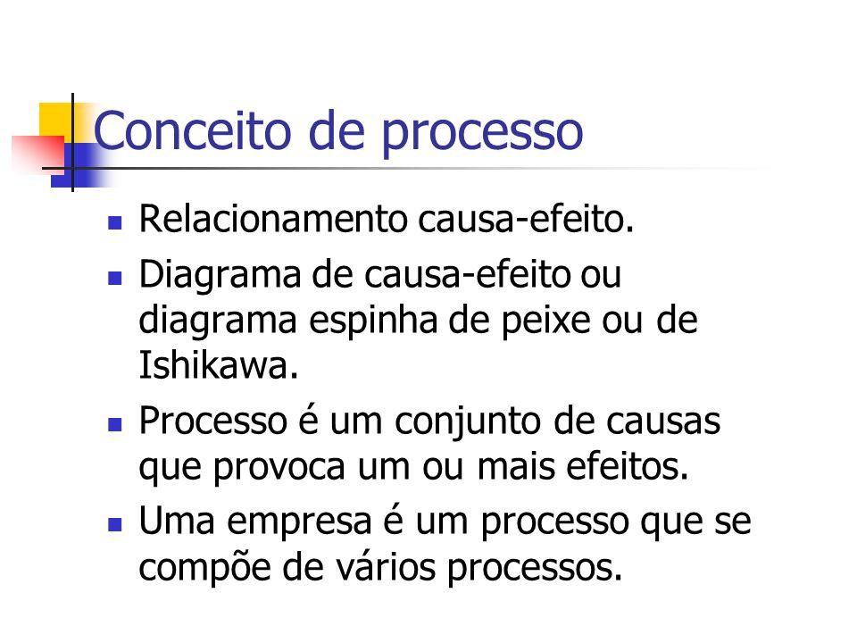 Conceito de processo Pela divisão de um processo em processos menores, pode-se controlar sistematicamente cada um deles e localizar mais facilmente os