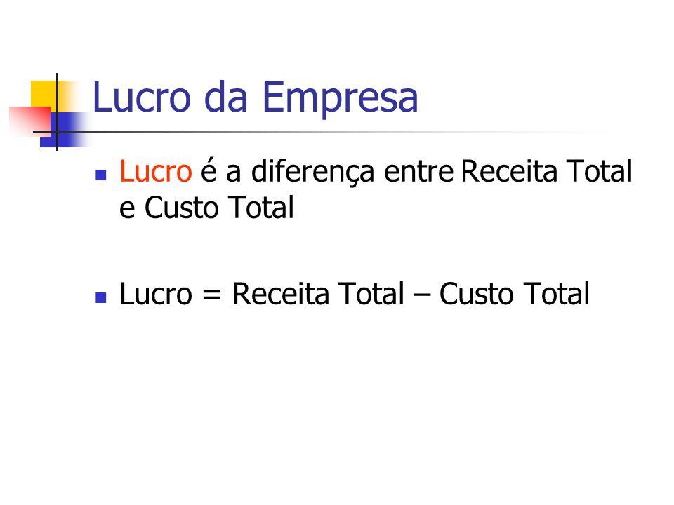 Custo e Receita Total Receita Total A quantia que a empresa recebe pela venda de seus produtos Custo Total A quantia que a empresa gasta pagando pelos