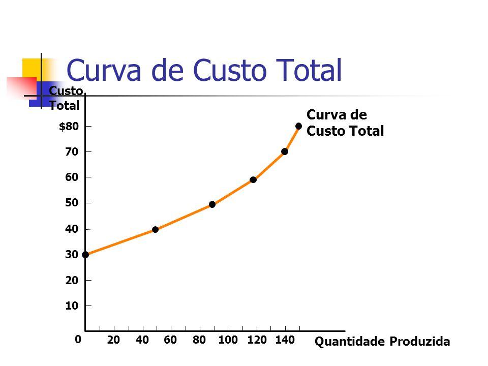 Função da Produção e Custo Total Número de Traba- lhadores Produto (Quant. Produz. por hora) Custo da Fábrica (em US$) Custo dos Trabalha- dores (em U