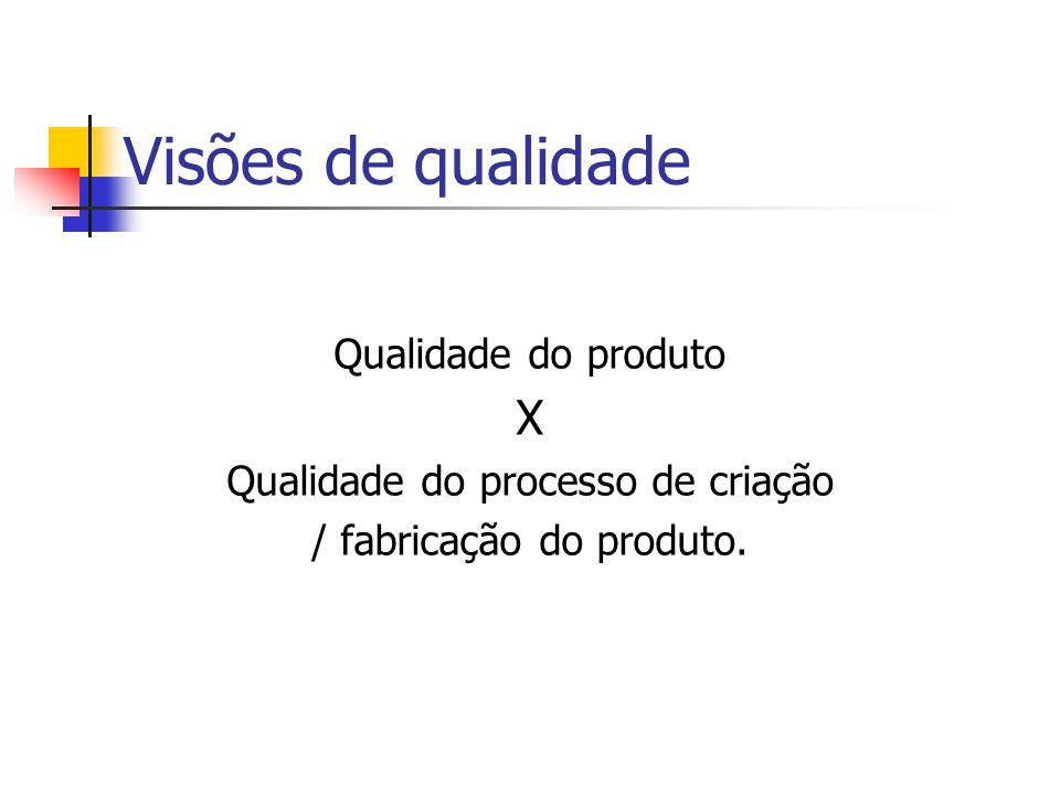 Visões de qualidade Qualidade do produto X Qualidade do processo de criação / fabricação do produto.