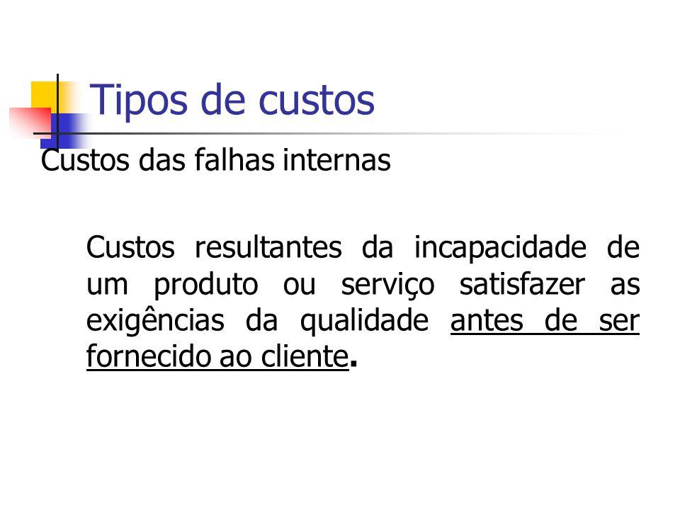 Composição dos custos Custos das falhas internas Custos das falhas externas Custos de avaliação Custos de prevenção Custos para o cliente/utilizador C