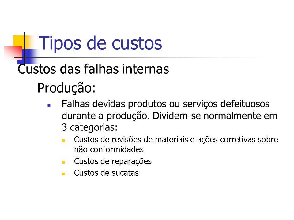 Custos das falhas internas Compras: Falhas devidas a rejeição de produtos/serviços comprados. Custos de substituição dos materiais (custo adicional pa