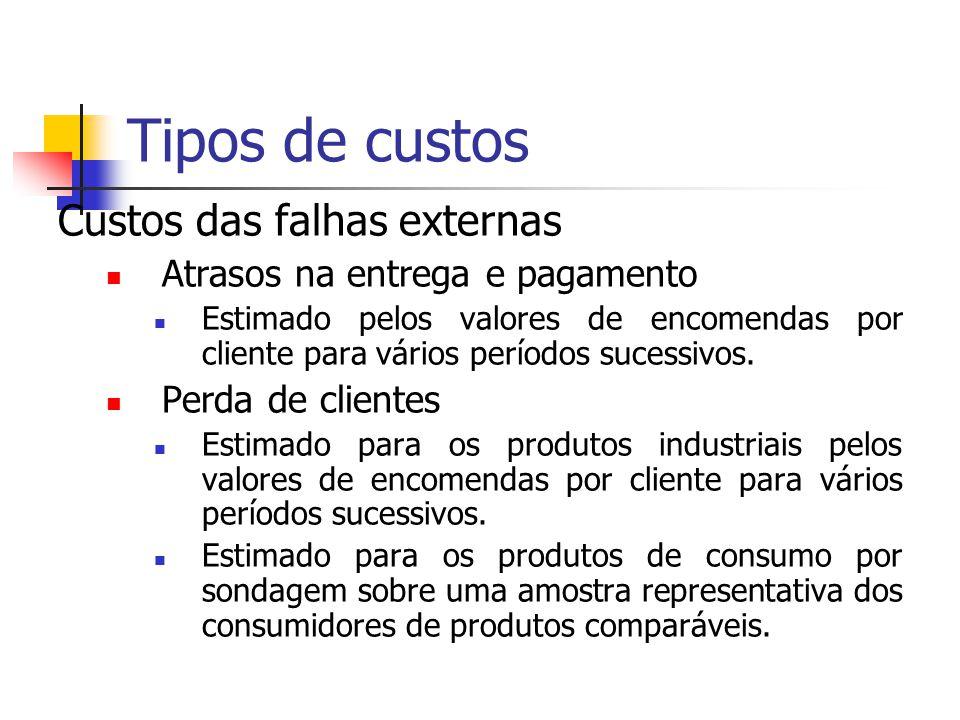Custos das falhas externas Custos de garantia Custo de todos os produtos fornecidos gratuitamente para substituição. Parte dos custos de funcionamento