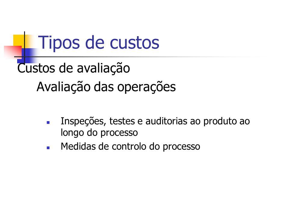 Custos de avaliação Avaliação das compras Avaliação por teste ou inspeção de recepção Equipamento de medida associado Qualificação de produto do forne