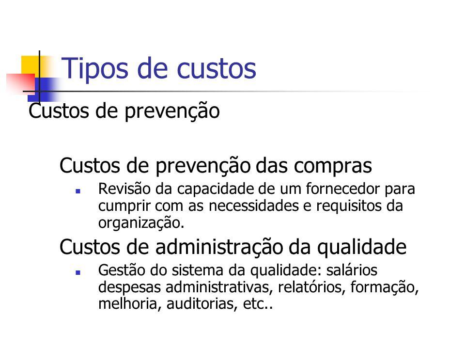 Custos de prevenção Custos de prevenção das operações Assegurar a capacidade e prontidão das operações para cumprir com os requisitos. Planejamento do