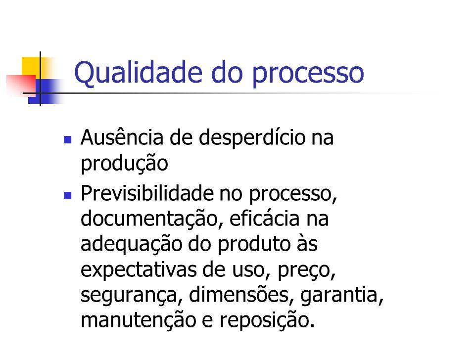 Qualidade do processo Ausência de desperdício na produção Previsibilidade no processo, documentação, eficácia na adequação do produto às expectativas de uso, preço, segurança, dimensões, garantia, manutenção e reposição.