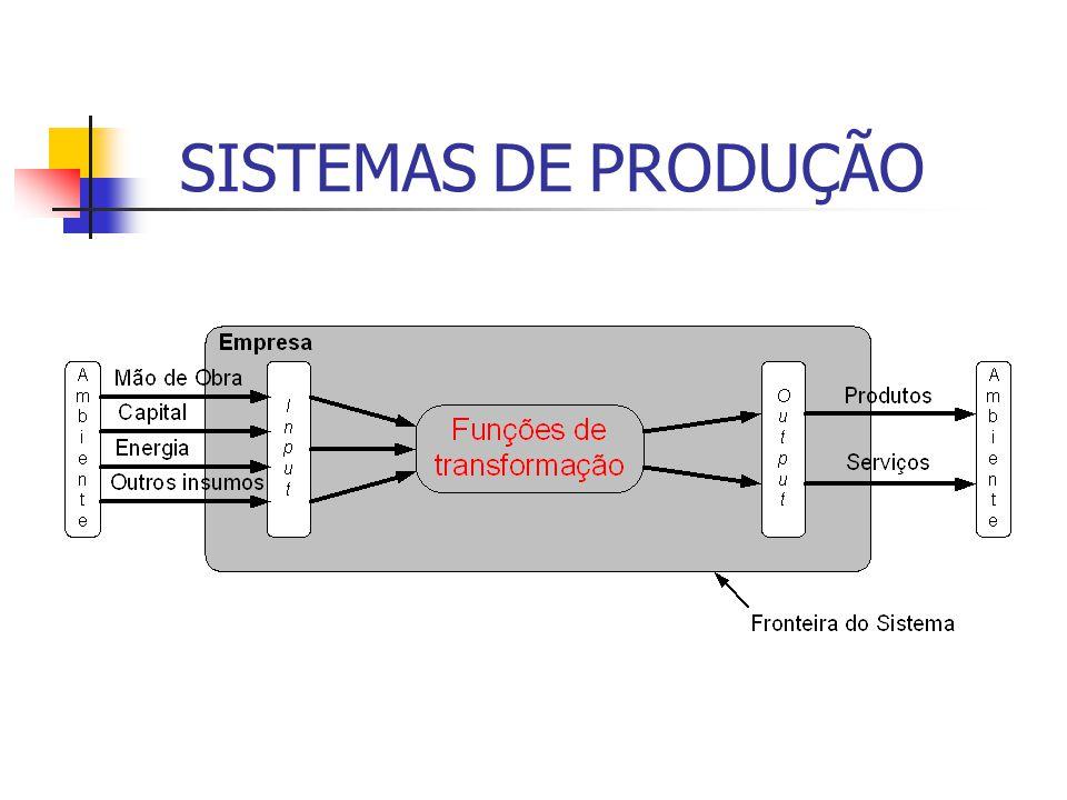 """AÇÃO GERENCIAL Redução no """"input"""" por unidade de """"output"""" Aumento no """"output"""" e redução no """"input"""" Aumento no """"output"""" por unidade de """"input"""" Produtiv"""