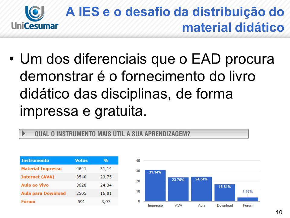 10 A IES e o desafio da distribuição do material didático Um dos diferenciais que o EAD procura demonstrar é o fornecimento do livro didático das disc