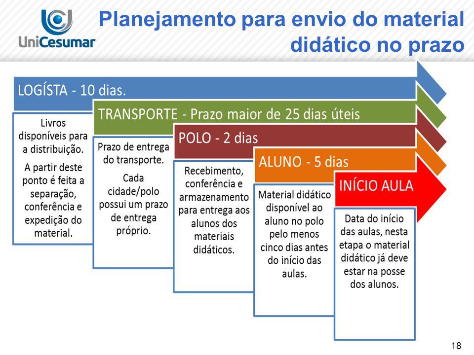 18 Planejamento para envio do material didático no prazo