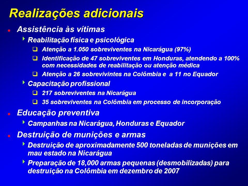 Realizações adicionais l Assistência às vítimas  Reabilitação física e psicológica  Atenção a 1.050 sobreviventes na Nicarágua (97%)  Identificação de 47 sobreviventes em Honduras, atendendo a 100% com necessidades de reabilitação ou atenção médica  Atenção a 26 sobrevivintes na Colômbia e a 11 no Equador  Capacitação profissional  217 sobreviventes na Nicarágua  35 sobreviventes na Colômbia em processo de incorporação l Educação preventiva  Campanhas na Nicarágua, Honduras e Equador l Destruição de munições e armas  Destruição de aproximadamente 500 toneladas de munições em mau estado na Nicarágua  Preparação de 18,000 armas pequenas (desmobilizadas) para destruição na Colômbia em dezembro de 2007