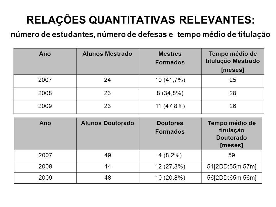 RELAÇÕES QUANTITATIVAS RELEVANTES: número de estudantes, número de defesas e tempo médio de titulação AnoAlunos MestradoMestres Formados Tempo médio de titulação Mestrado [meses] 20072410 (41,7%)25 2008238 (34,8%)28 20092311 (47,8%)26 AnoAlunos DoutoradoDoutores Formados Tempo médio de titulação Doutorado [meses] 2007494 (8,2%)59 20084412 (27,3%)54[2DD:55m,57m] 20094810 (20,8%)56[2DD:65m,56m]