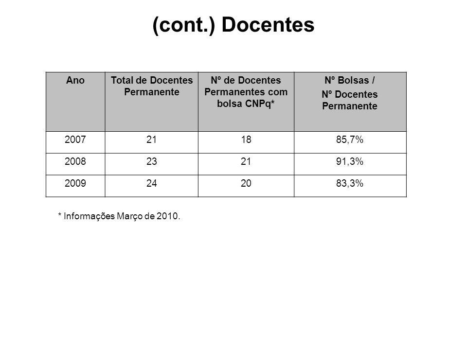 (cont.) Docentes AnoTotal de Docentes Permanente Nº de Docentes Permanentes com bolsa CNPq* Nº Bolsas / Nº Docentes Permanente 2007211885,7% 2008232191,3% 2009242083,3% * Informações Março de 2010.