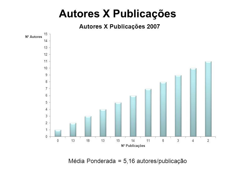Autores X Publicações Média Ponderada = 5,16 autores/publicação