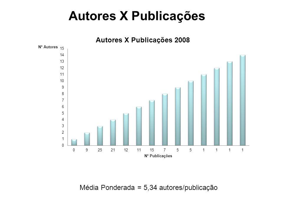 Autores X Publicações Média Ponderada = 5,34 autores/publicação