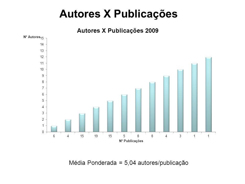 Autores X Publicações Média Ponderada = 5,04 autores/publicação