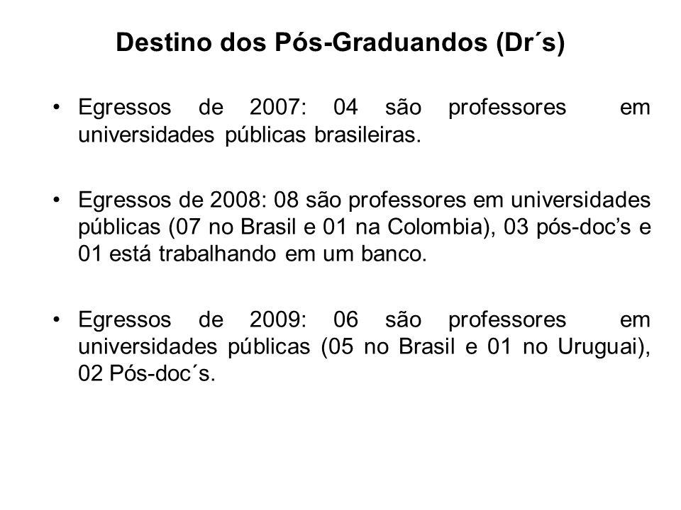 Destino dos Pós-Graduandos (Dr´s) Egressos de 2007: 04 são professores em universidades públicas brasileiras. Egressos de 2008: 08 são professores em