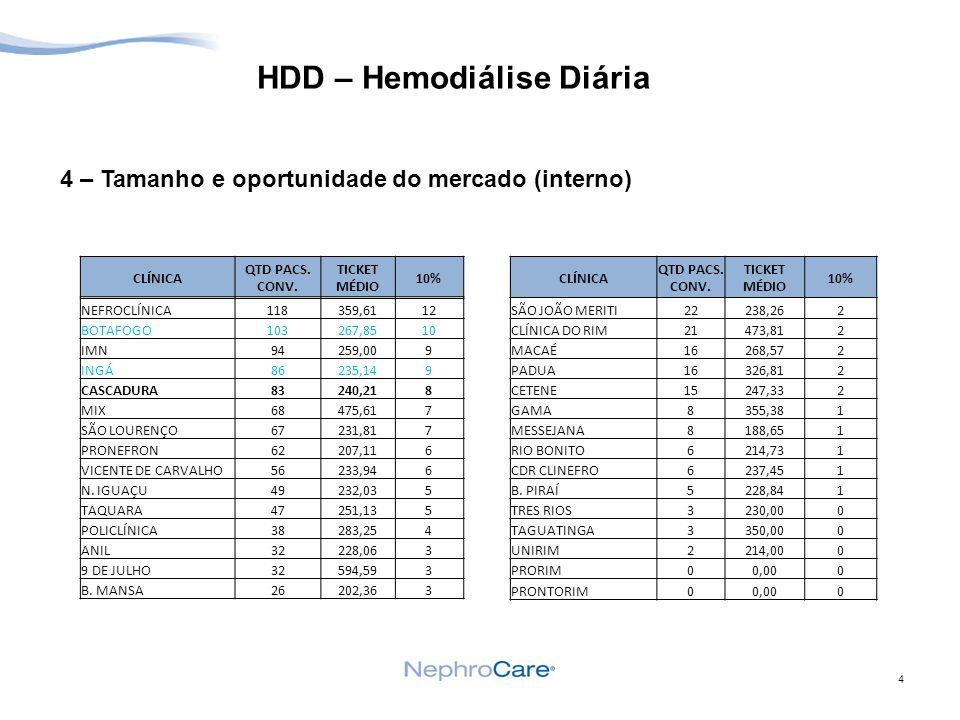 5 HDD – Hemodiálise Diária 5 – Plano Preliminar Premissas: Considerando 10% dos pacientes de convênios I.Custos II.Rentabilidade Fazer a primeira análise com a clínica CASCADURA