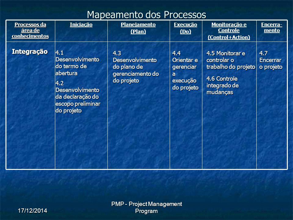 17/12/2014 PMP - Project Management Program Mapeamento dos Processos Processos da área de conhecimentos IniciaçãoPlanejamento (Plan) Execução (Do) Monitoração e Controle (Control+Action) Encerra- mentoIntegração 4.1 Desenvolvimento do termo de abertura 4.2 Desenvolvimento da declaração do escopo preliminar do projeto 4.3 Desenvolvimento do plano de gerenciamento do do projeto 4.4 Orientar e gerenciar a execução do projeto 4.5 Monitorar e controlar o trabalho do projeto 4.6 Controle integrado de mudanças 4.7 Encerrar o projeto